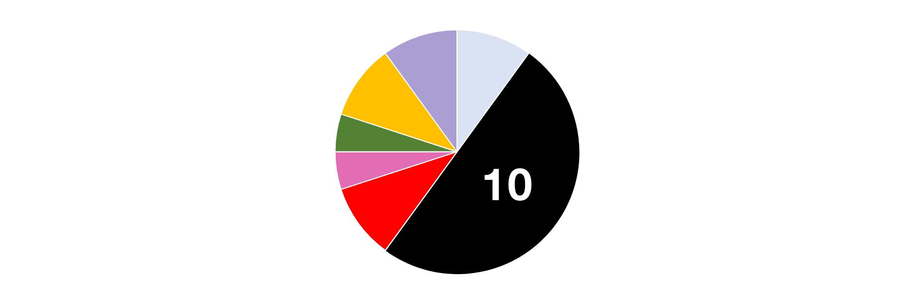 button colour survey statistics