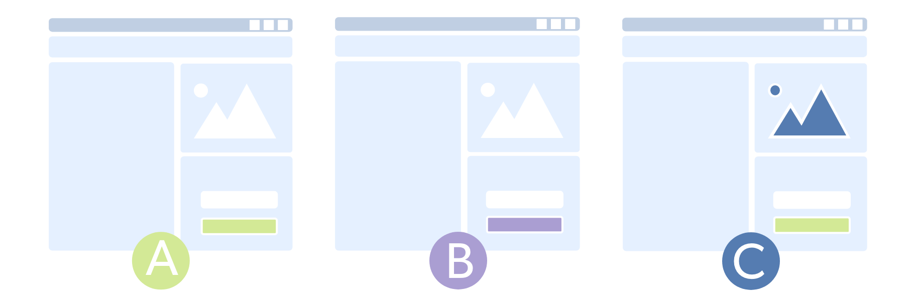 a/b/n testing illustration