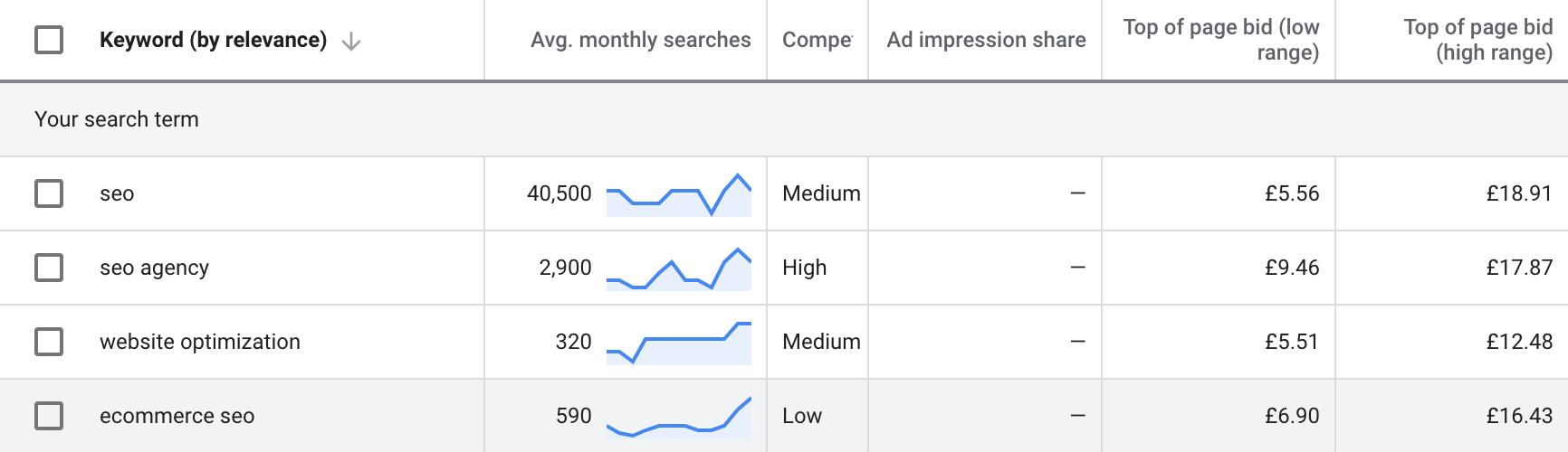 long-tail keywords Google ads