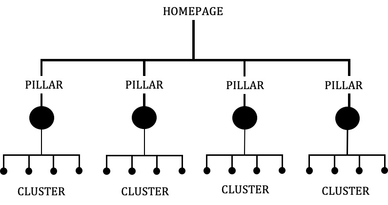 seo strategy pillar cluster