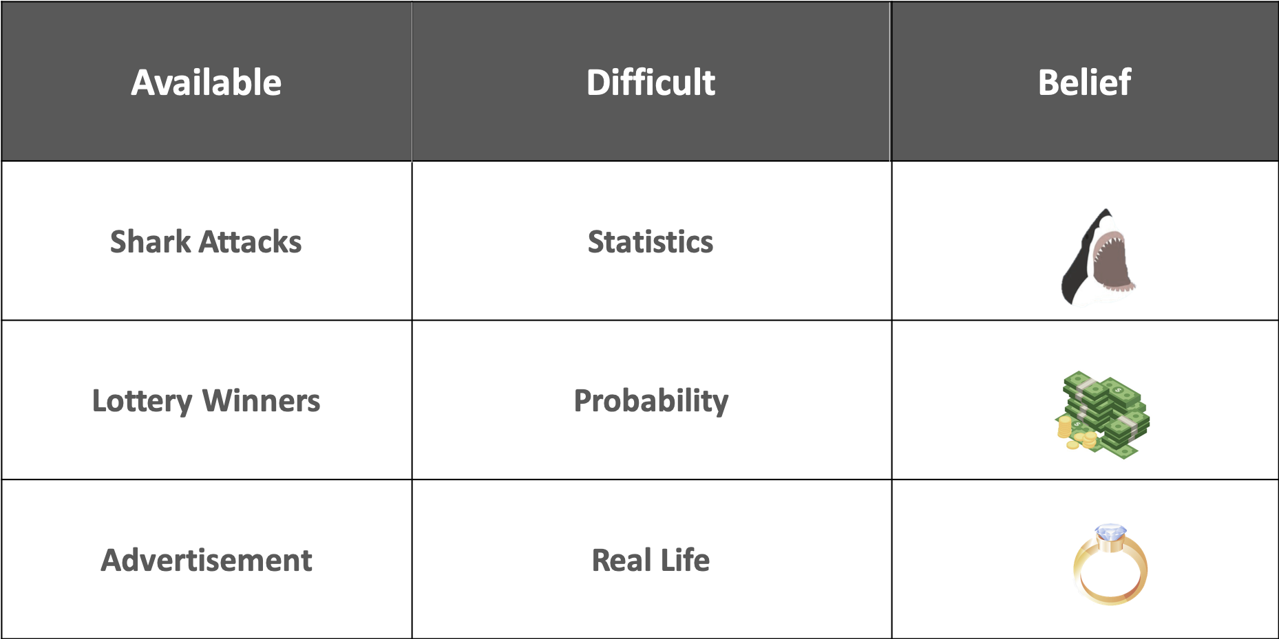availability bias examples