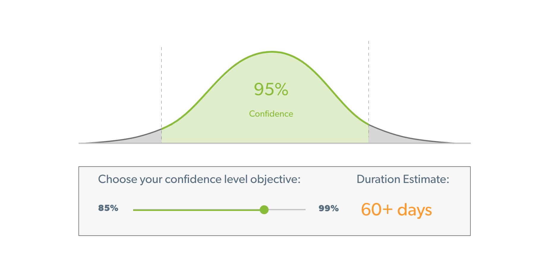 ab testing confidence