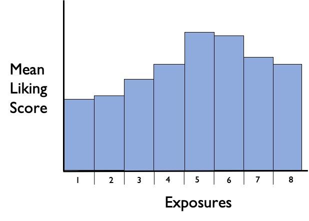 mere-exposure effect illustration