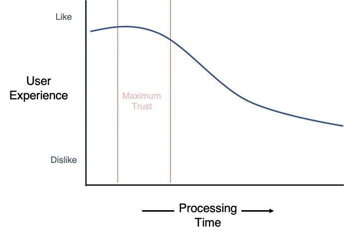 processing fluency illustration