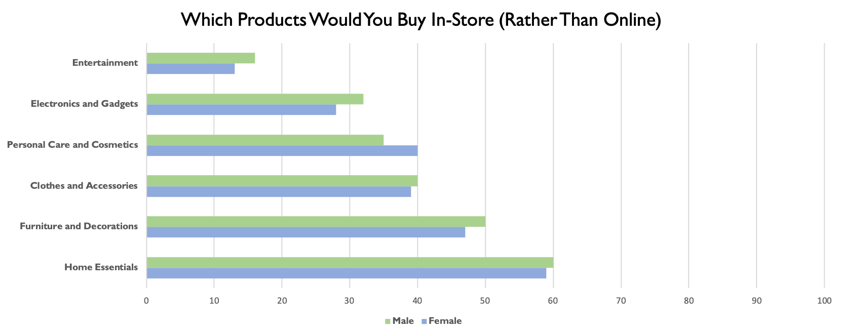 eCommerce vs in-store preferences